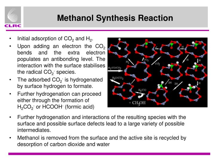 Methanol Synthesis Reaction