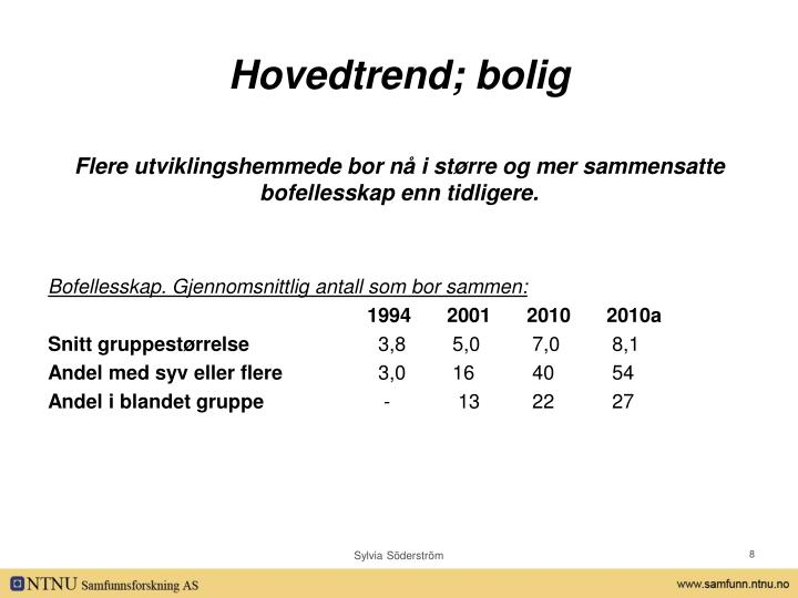 Hovedtrend; bolig