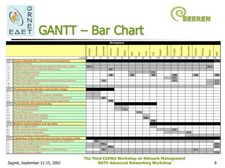 GANTT – Bar Chart