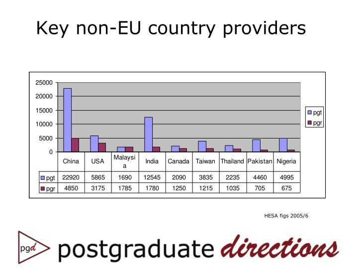 Key non-EU country providers