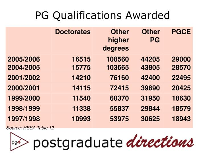 PG Qualifications Awarded