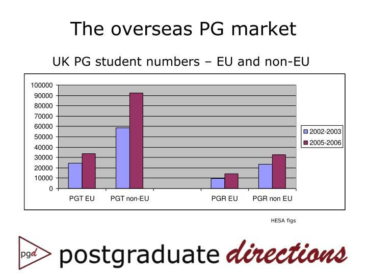 The overseas PG market