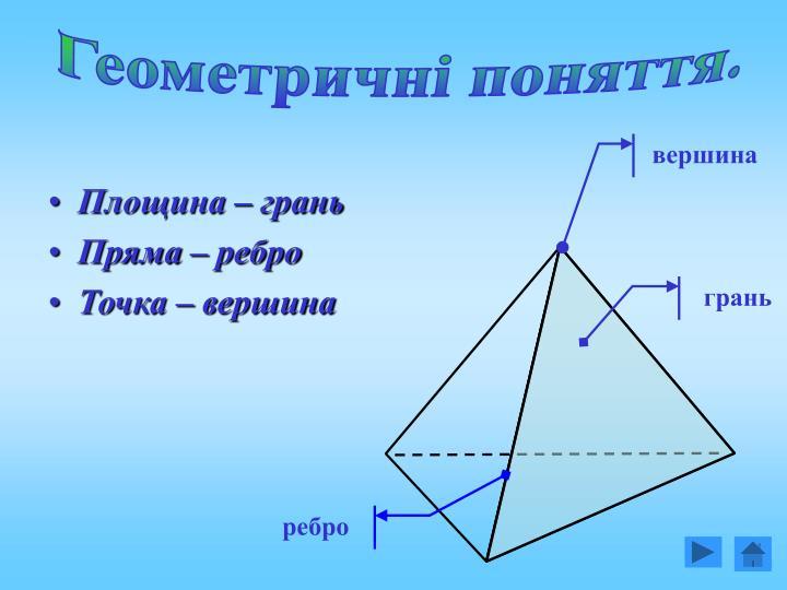 Геометричні поняття.