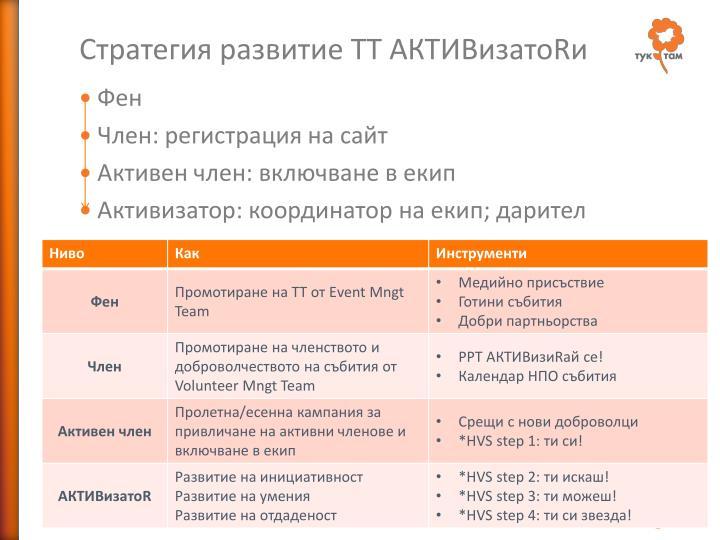 Стратегия развитие ТТ АКТИВизато