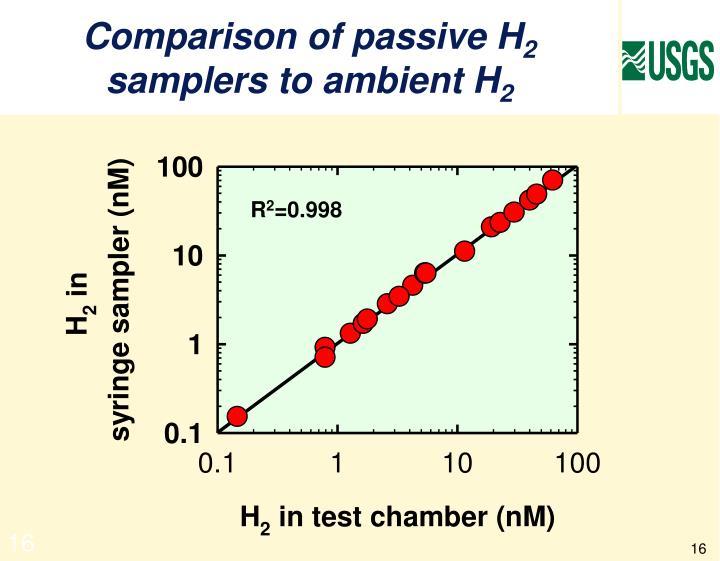 Comparison of passive H