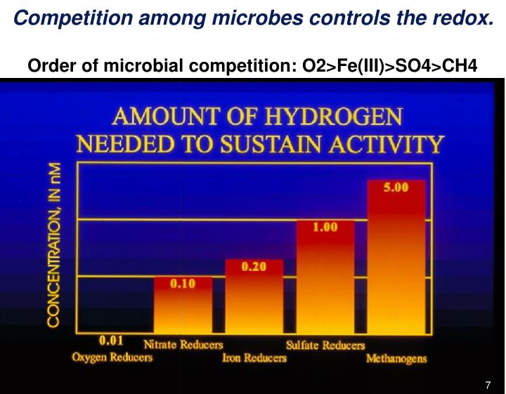 Competition among microbes controls the redox.