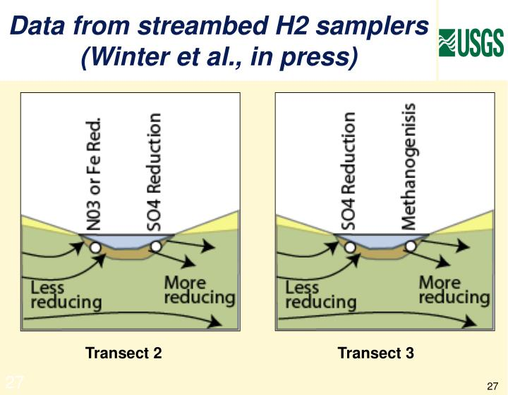 Data from streambed H2 samplers  (Winter et al., in press)