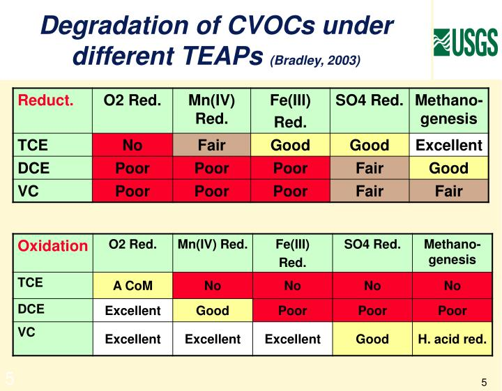 Degradation of CVOCs under different TEAPs