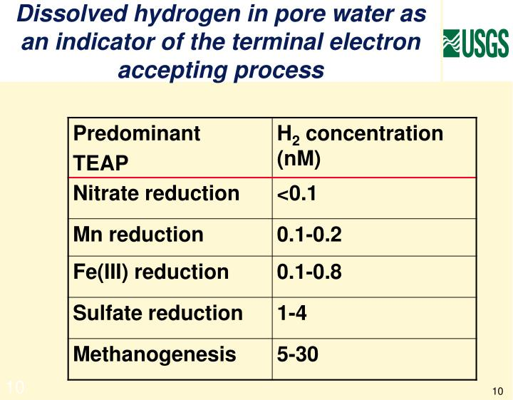 Dissolved hydrogen in pore water as an indicator of the terminal electron accepting process