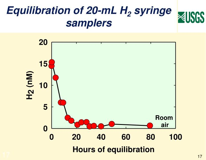 Equilibration of 20-mL H