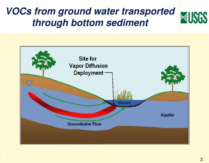 Vocs from ground water transported through bottom sediment