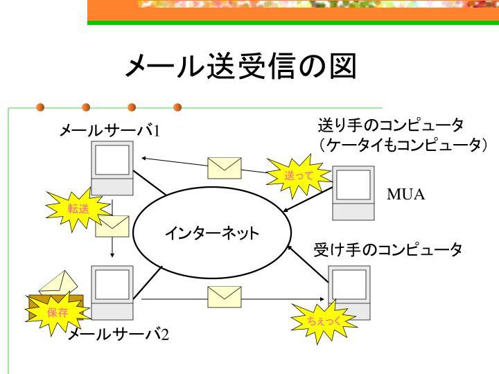 メール送受信の図