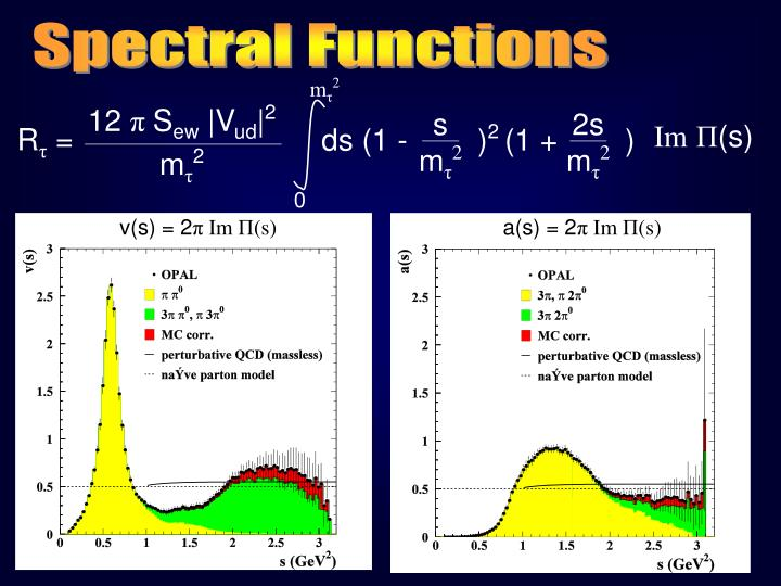 Spectral Functions