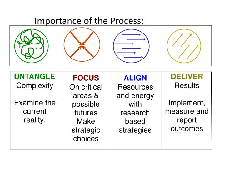 Importance of the Process: