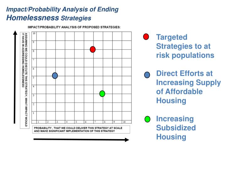 Impact/Probability Analysis of Ending