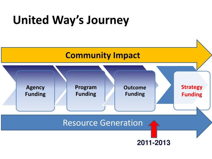United way s journey