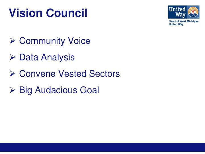 Vision Council