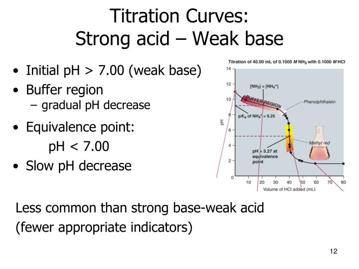 Titration Curves: