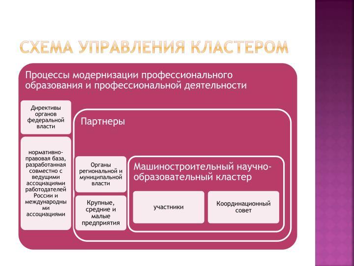 схема управления кластером