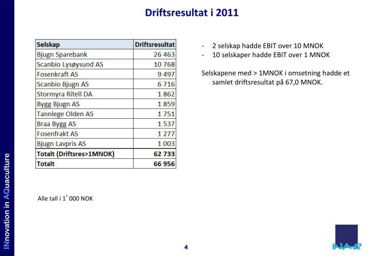 Driftsresultat i 2011