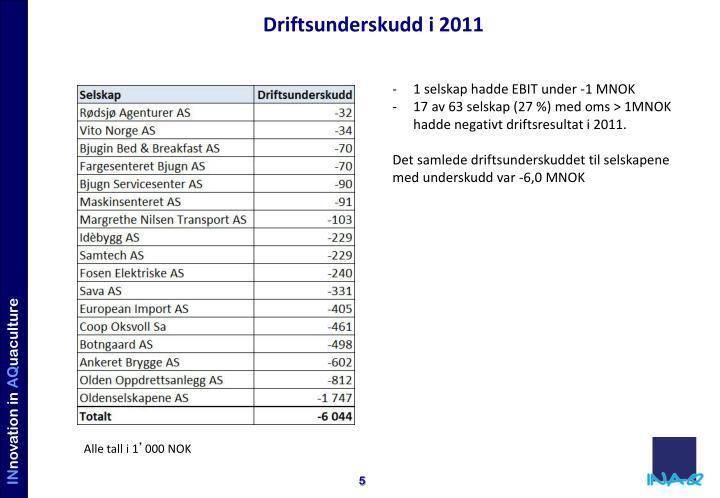 Driftsunderskudd i 2011