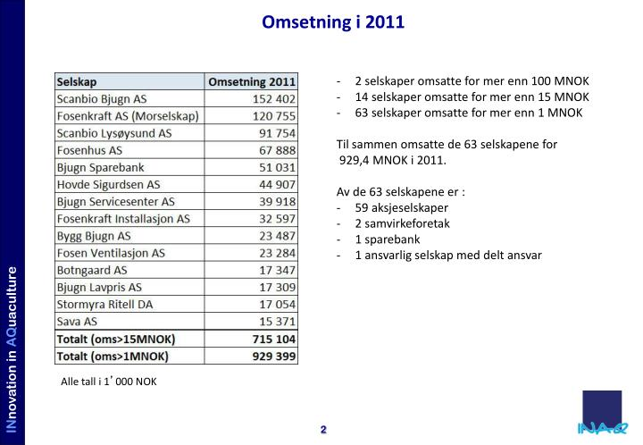 Omsetning i 2011