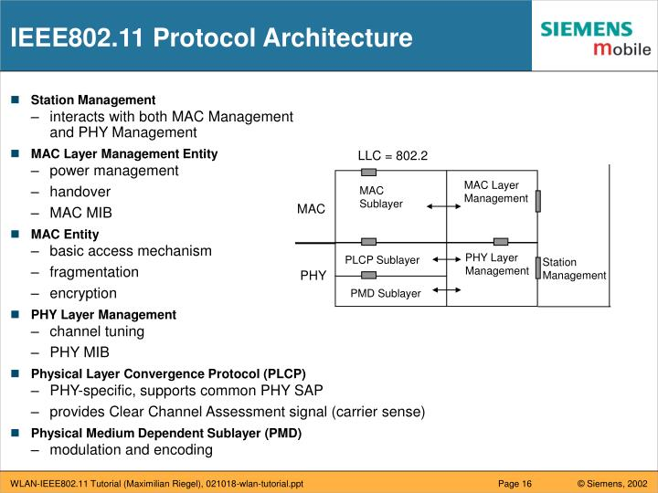 IEEE802.11 Protocol Architecture