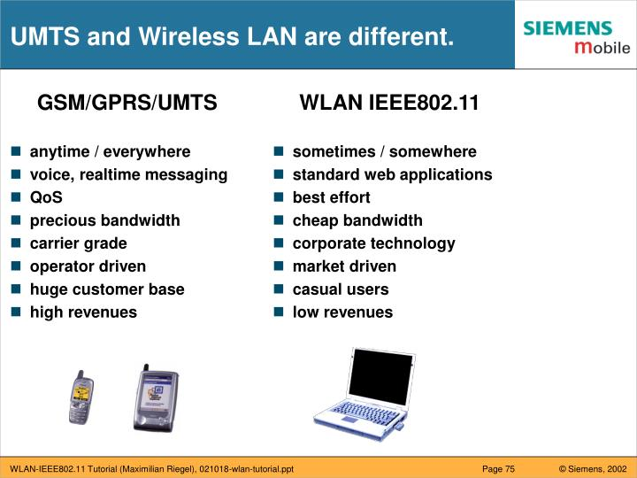 UMTS and Wireless LAN are different.