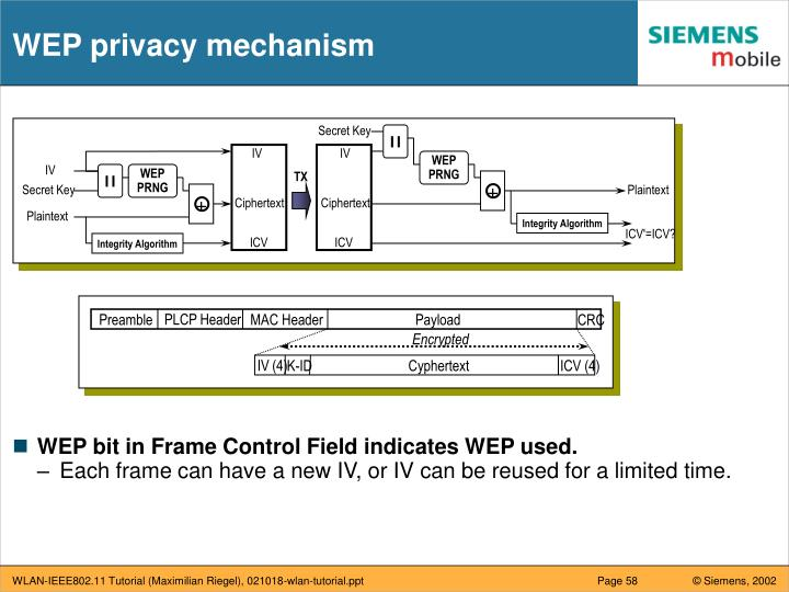 WEP privacy mechanism