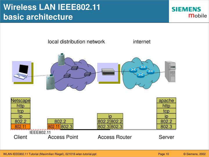 Wireless LAN IEEE802.11