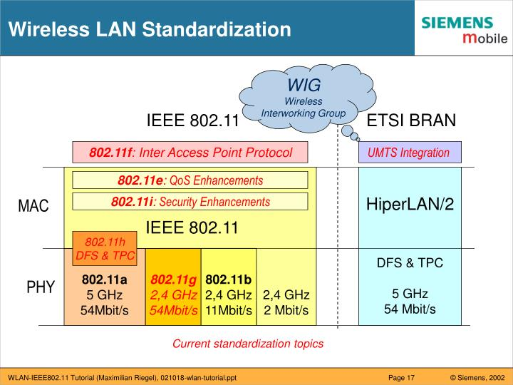 Wireless LAN Standardization