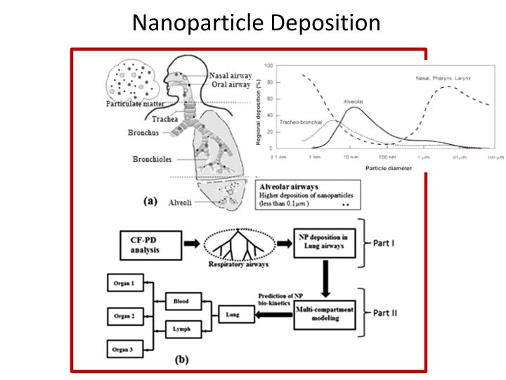 Nanoparticle Deposition