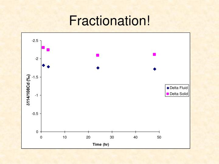 Fractionation!