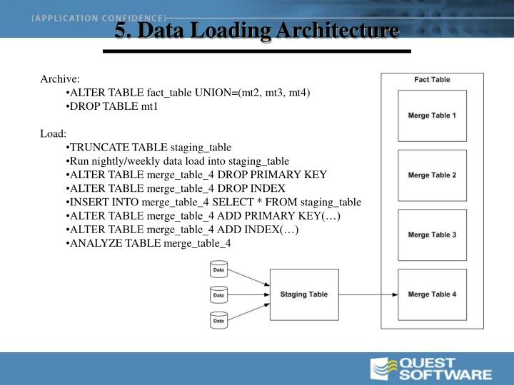 5. Data Loading Architecture