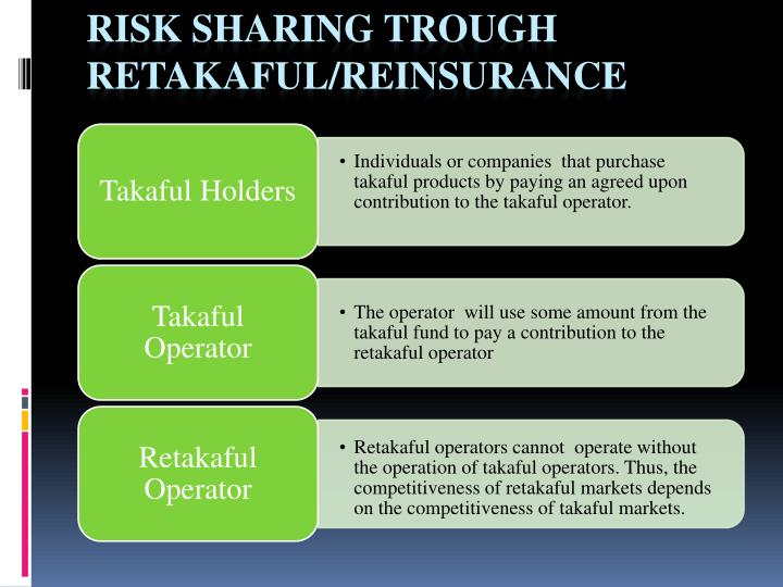 Risk Sharing trough