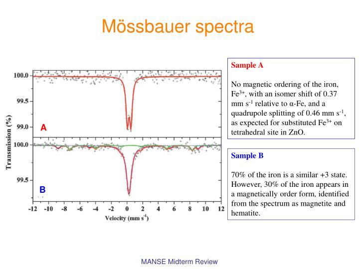 Mössbauer spectra