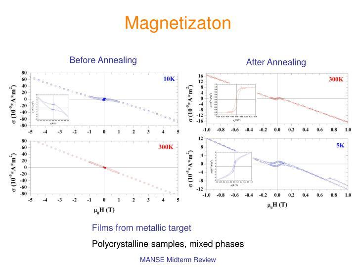 Magnetizaton