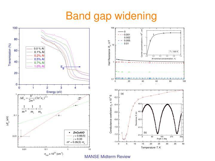 Band gap widening