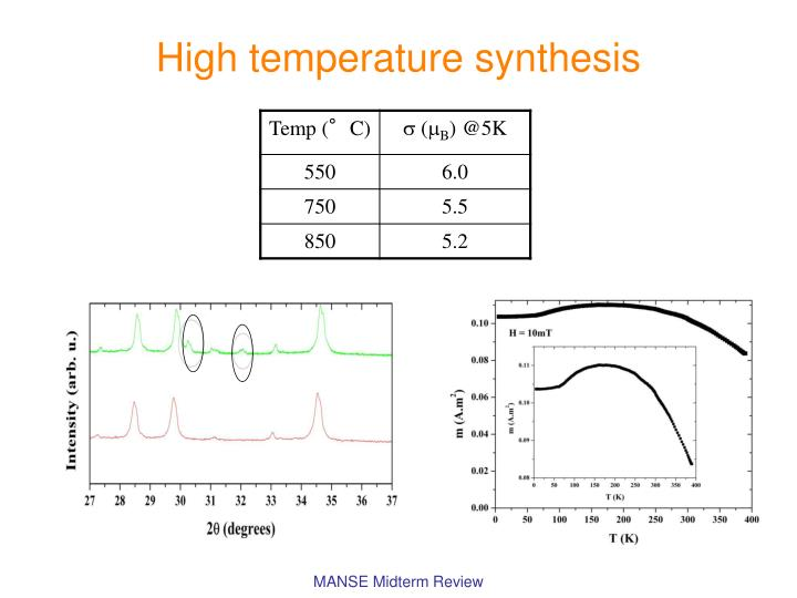 High temperature synthesis