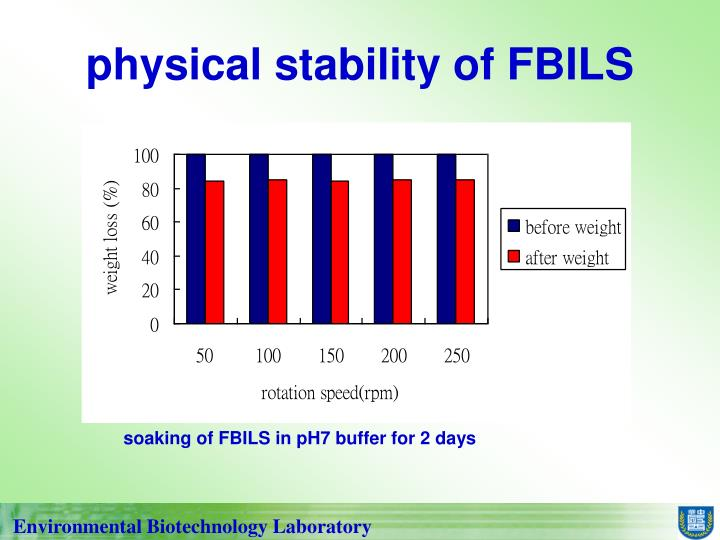 physical stability of FBILS