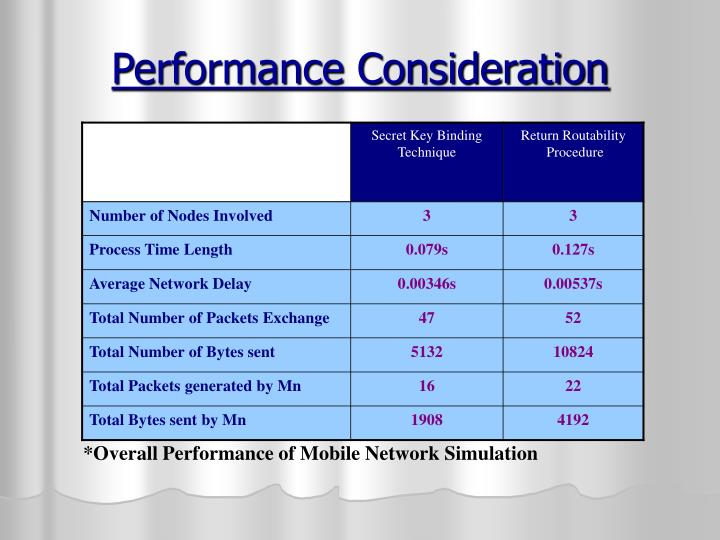 Performance Consideration