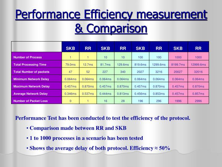 Performance Efficiency measurement & Comparison