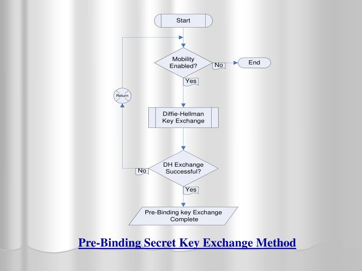 Pre-Binding Secret Key Exchange Method
