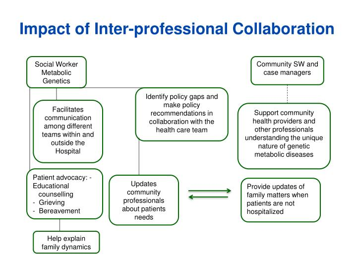 Impact of Inter-professional Collaboration