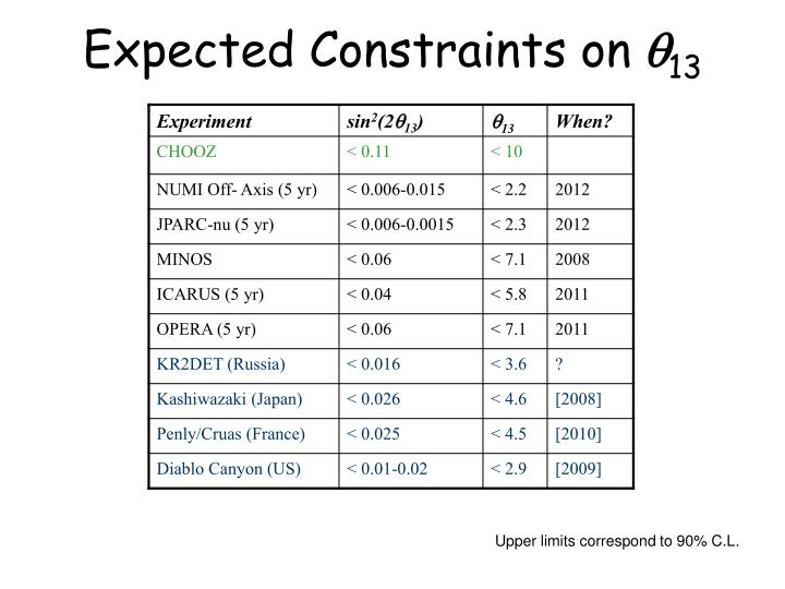 Expected Constraints on