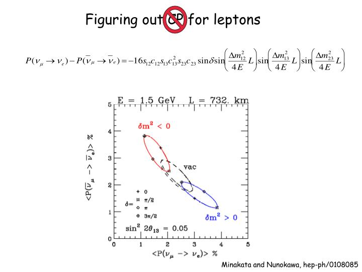 Figuring out CP for leptons