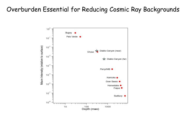 Overburden Essential for Reducing Cosmic Ray Backgrounds