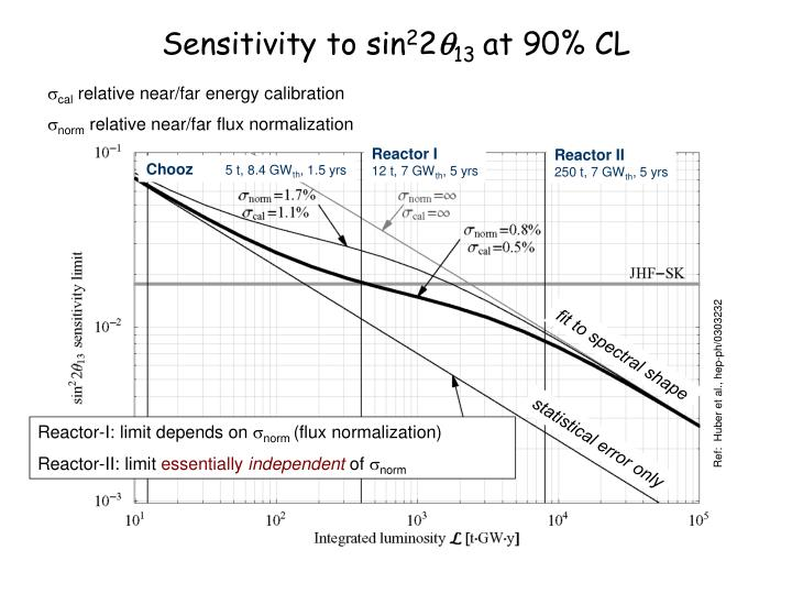 Sensitivity to sin