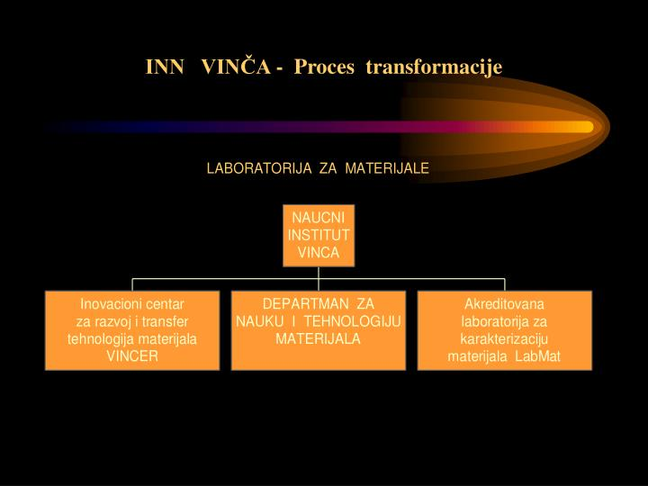 INN   VINČA -  Proces  transformacije