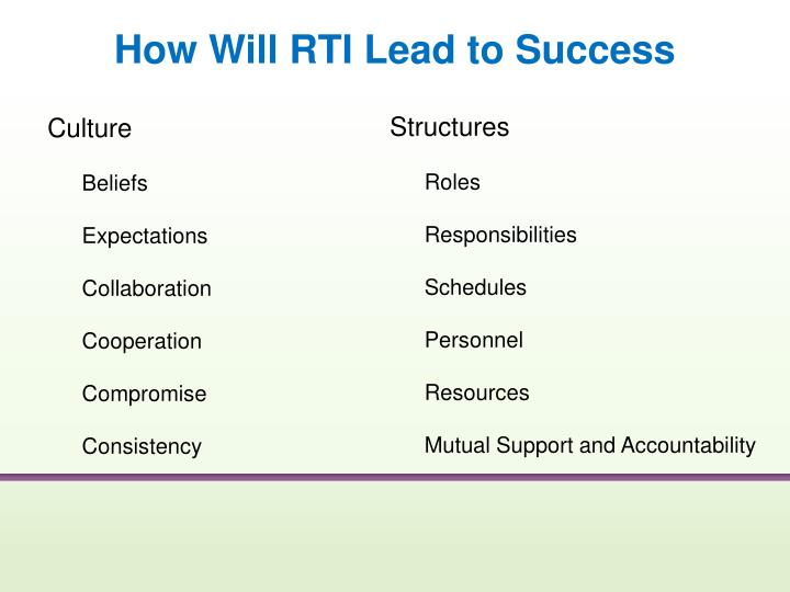 How Will RTI Lead to Success